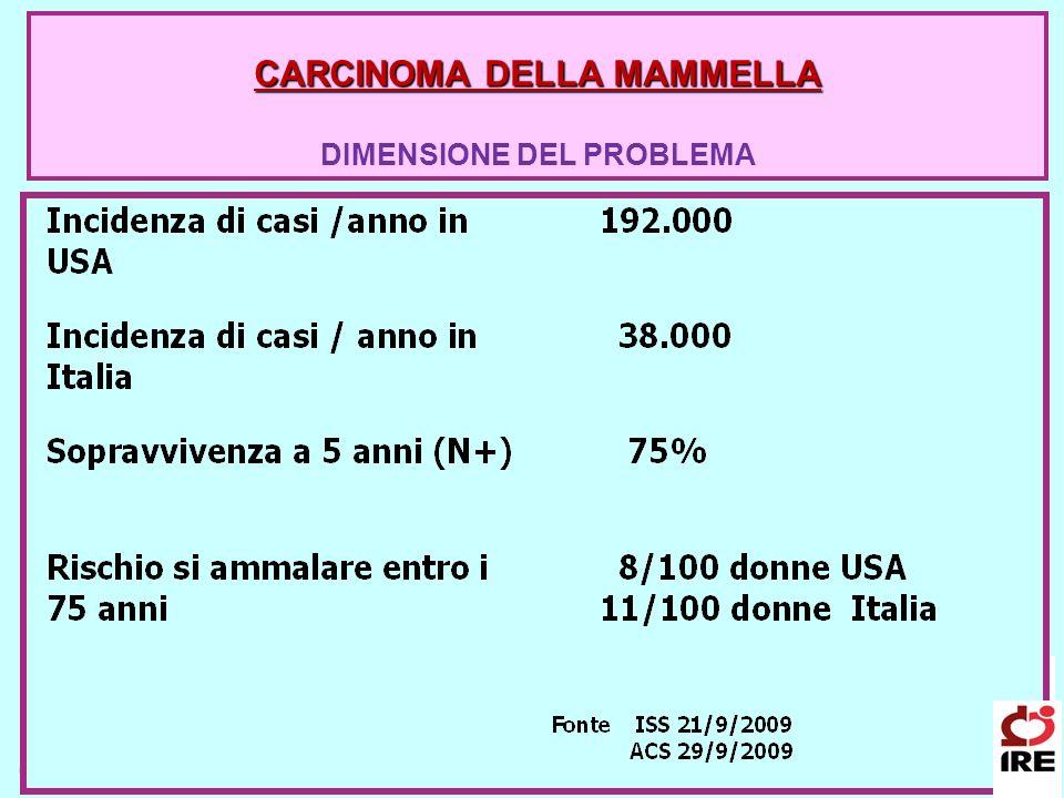CARCINOMA DELLA MAMMELLA DIMENSIONE DEL PROBLEMA