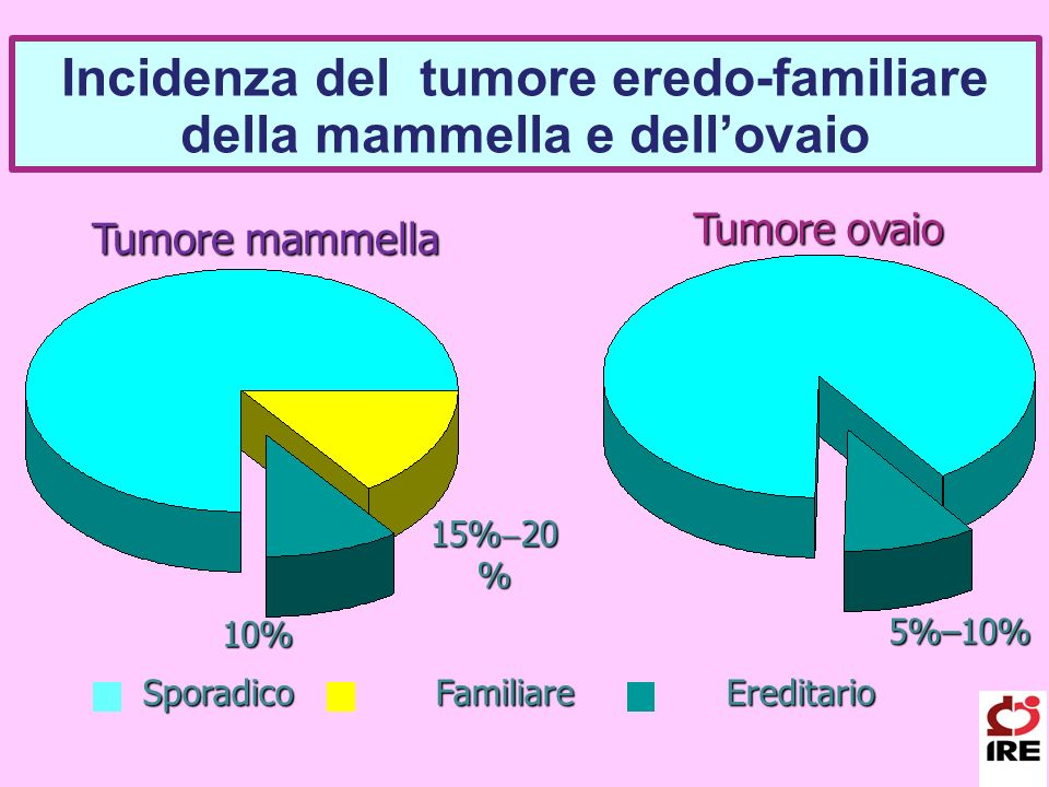 Incidenza del tumore eredo-familiare della mammella e dell'ovaio