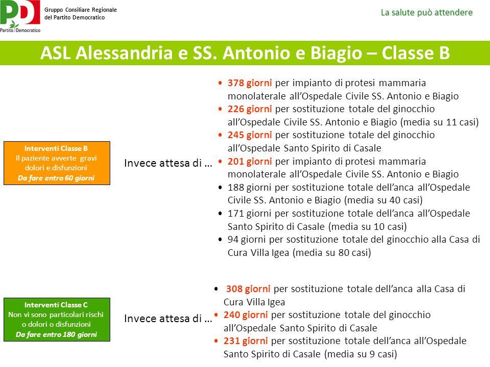 ASL Alessandria e SS. Antonio e Biagio – Classe B