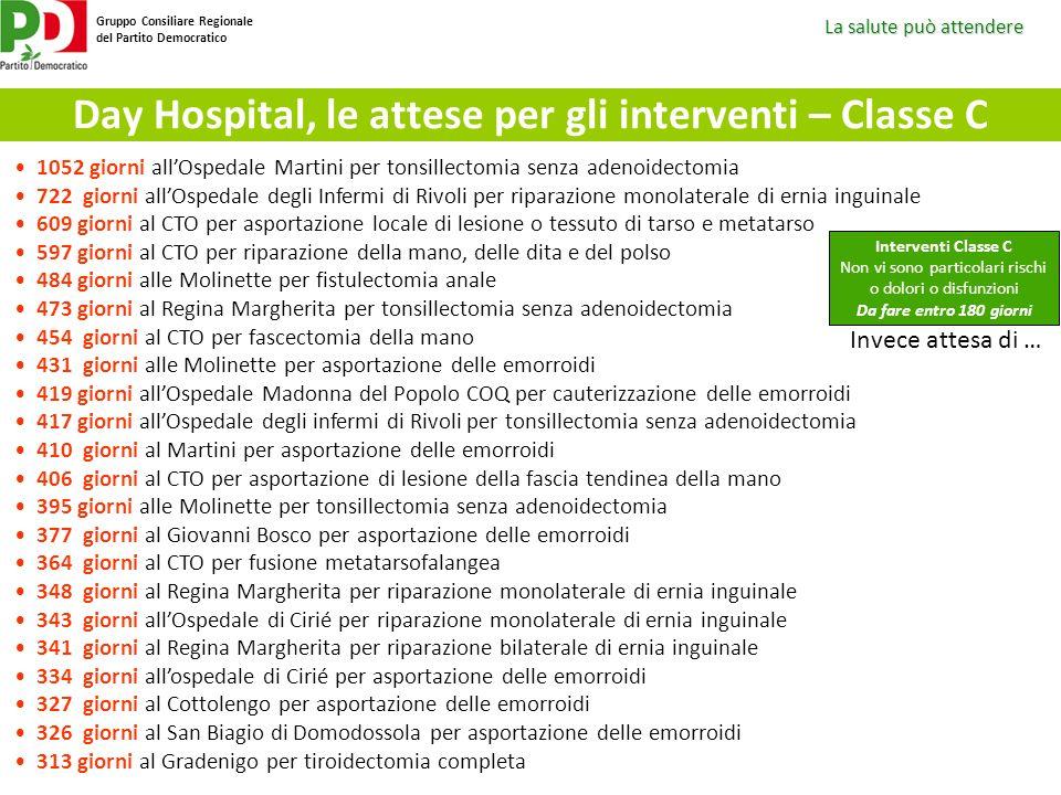 Day Hospital, le attese per gli interventi – Classe C
