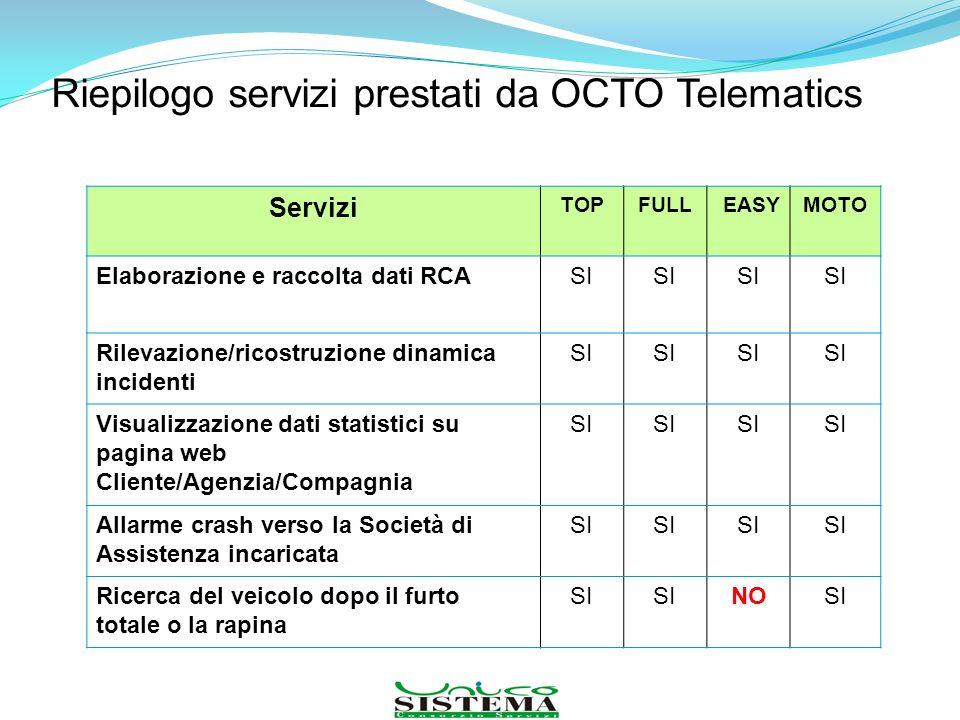 Riepilogo servizi prestati da OCTO Telematics