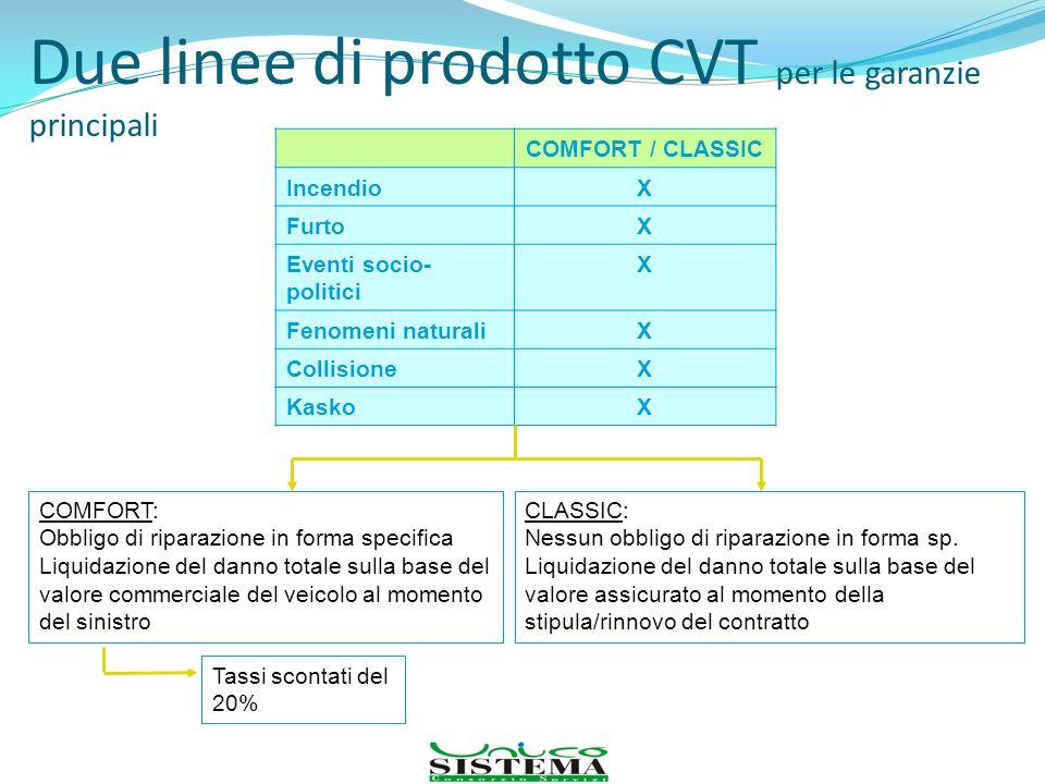 Due linee di prodotto CVT per le garanzie principali