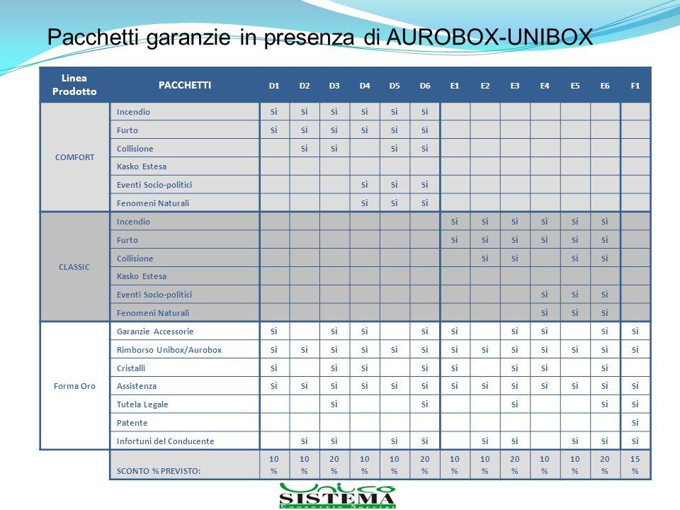 Pacchetti garanzie in presenza di AUROBOX-UNIBOX
