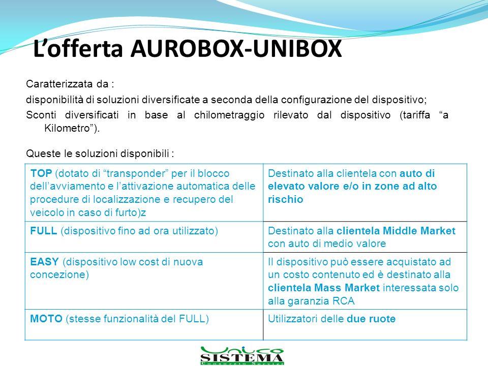 L'offerta AUROBOX-UNIBOX