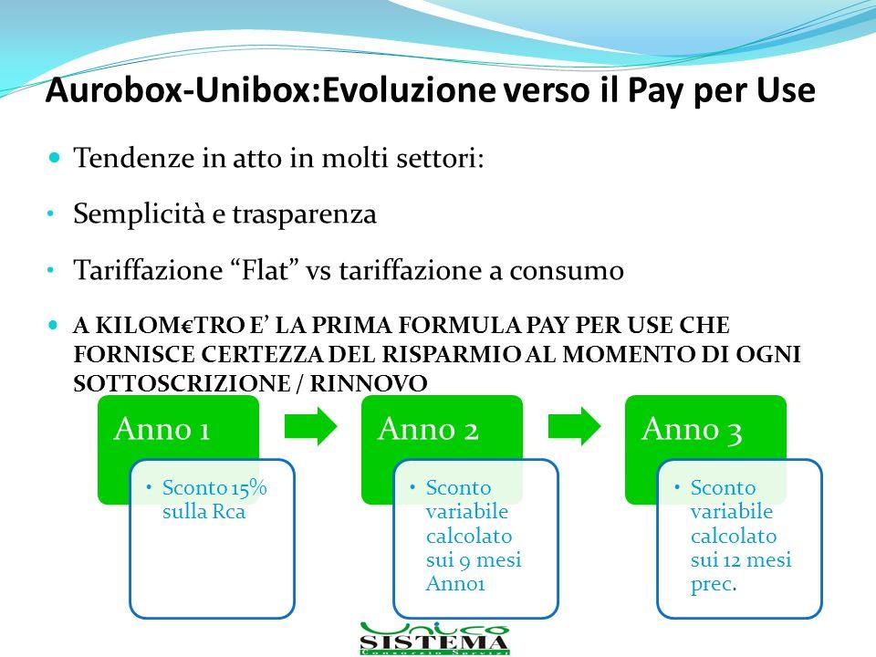Aurobox-Unibox:Evoluzione verso il Pay per Use