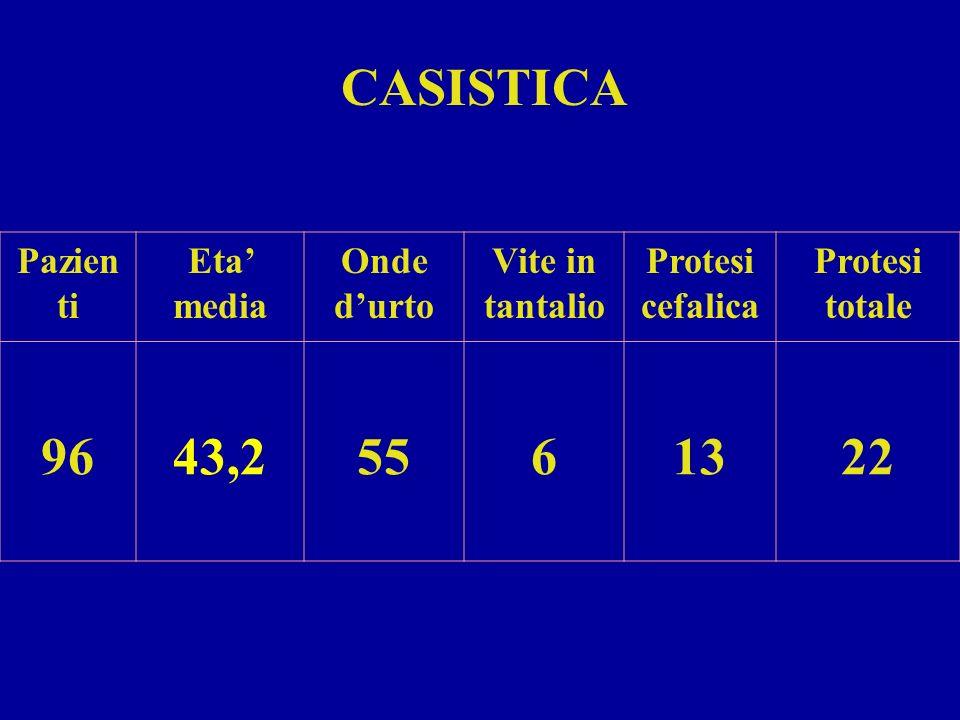 CASISTICA 96 43,2 55 6 13 22 Pazienti Eta' media Onde d'urto