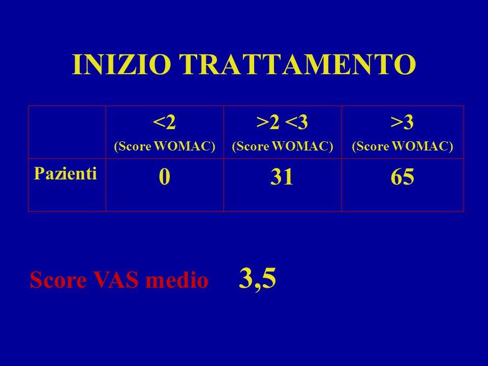 INIZIO TRATTAMENTO 31 65 Score VAS medio 3,5 <2 >2 <3 >3