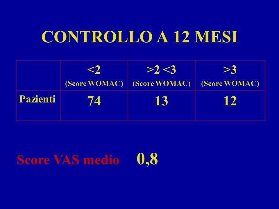 CONTROLLO A 12 MESI 74 13 12 Score VAS medio 0,8 <2 >2 <3