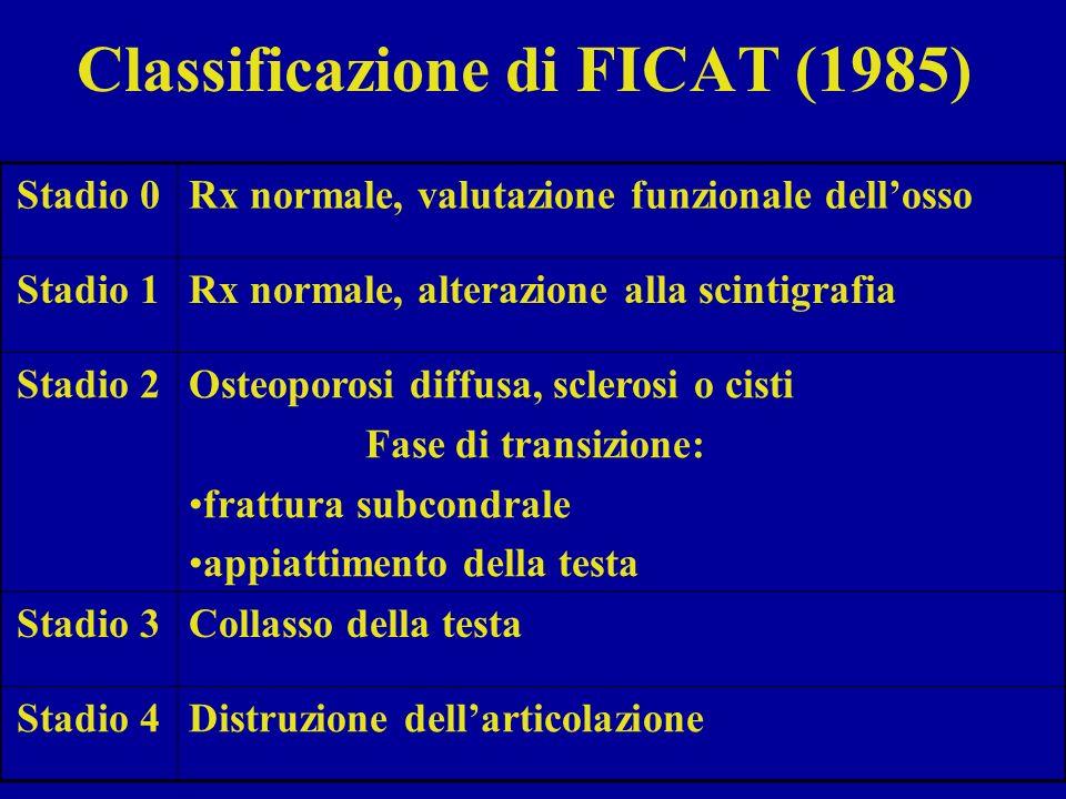 Classificazione di FICAT (1985)