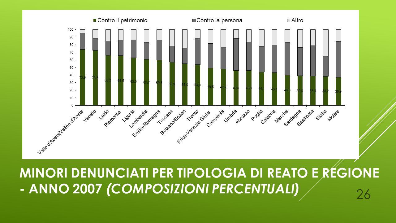 Minori denunciati per tipologia di reato e regione - Anno 2007 (composizioni percentuali)