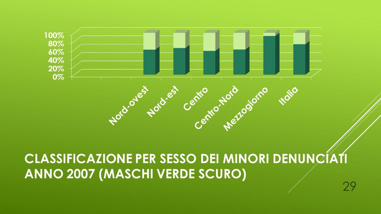 Classificazione per sesso dei Minori denunciati anno 2007 (MASCHI verde scuro)