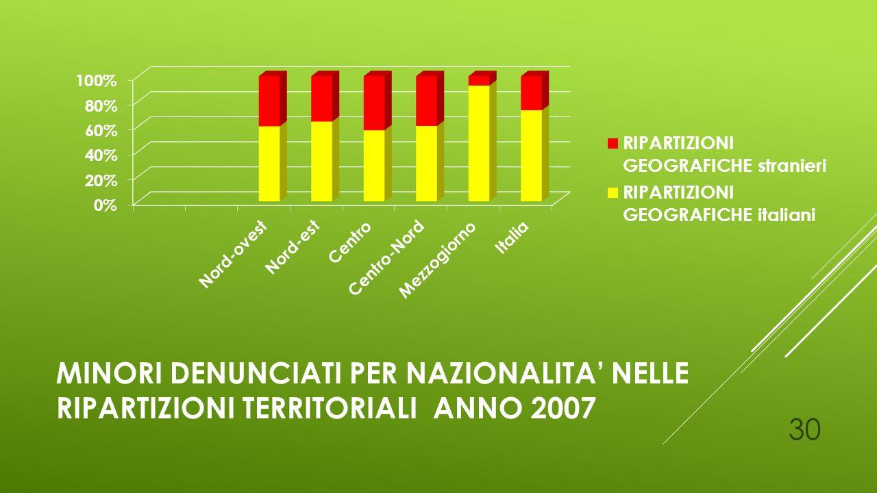 Minori denunciati per NAZIONALITA' nelle ripartizioni territoriali anno 2007
