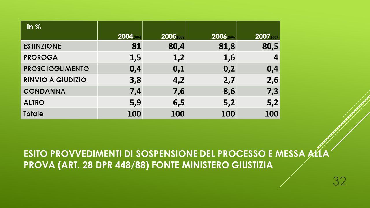 in % 20042004. 20052005. 20062006. 20072007. ESTINZIONE. 81. 80,4. 81,8. 80,5. PROROGA. 1,5.