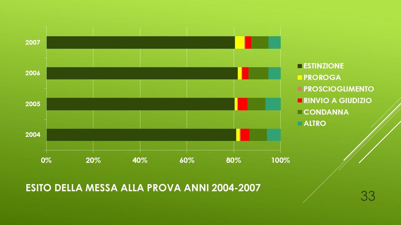 Esito della messa alla prova anni 2004-2007