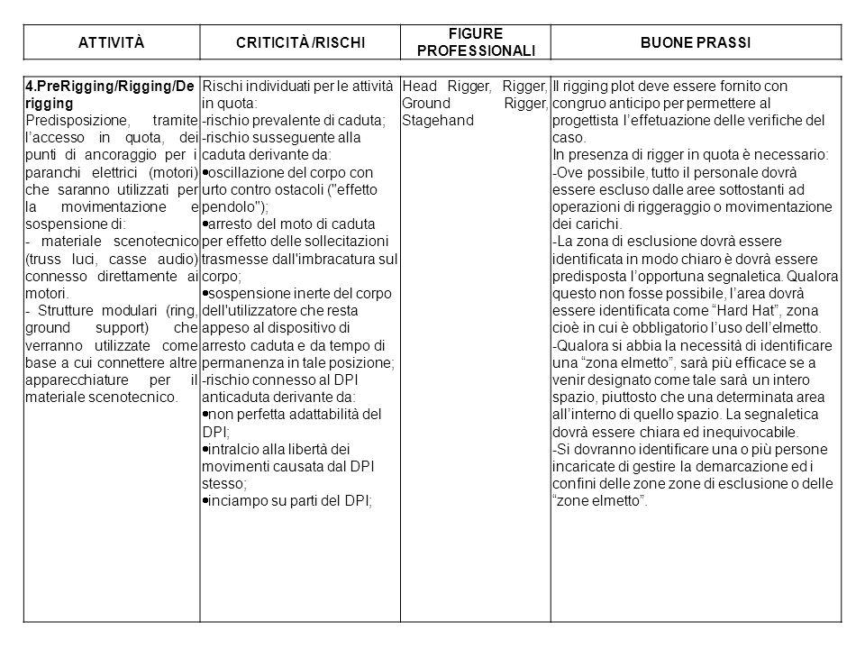 ATTIVITÀ CRITICITÀ /RISCHI. FIGURE PROFESSIONALI. BUONE PRASSI. 4.PreRigging/Rigging/Derigging.