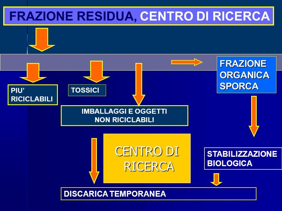 CENTRO DI RICERCA FRAZIONE RESIDUA, CENTRO DI RICERCA FRAZIONE