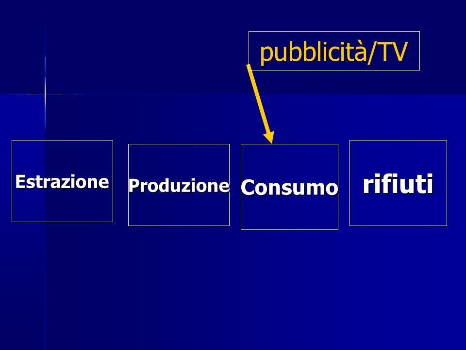 pubblicità/TV Estrazione rifiuti Produzione Consumo