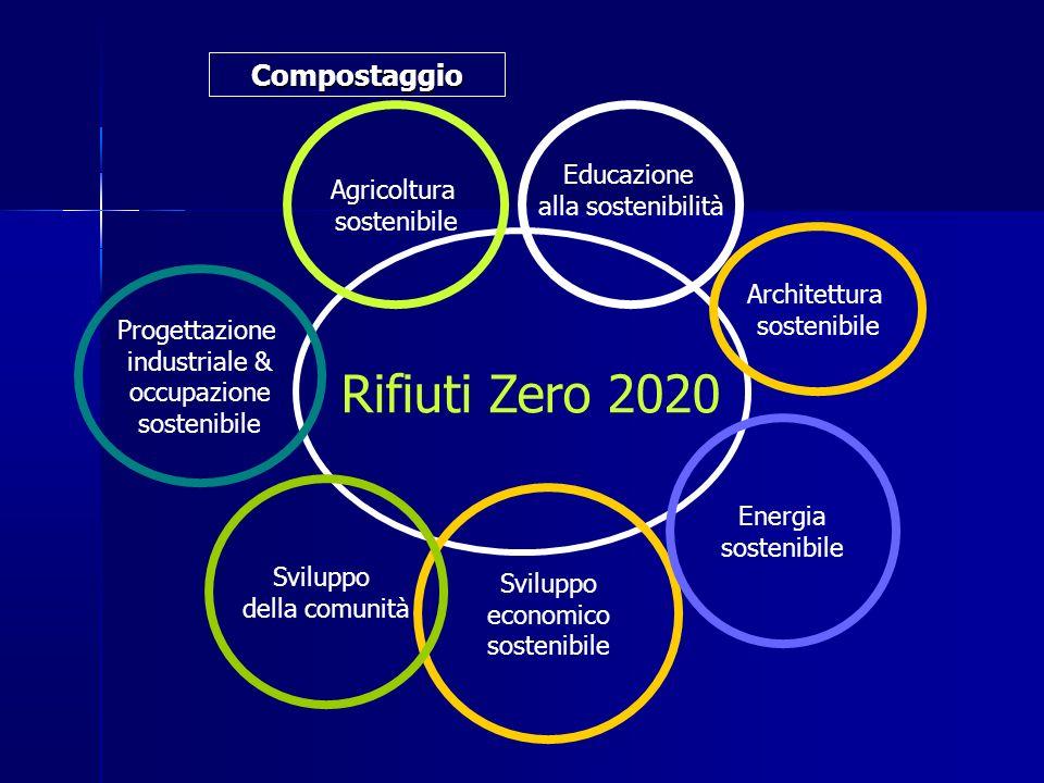 Rifiuti Zero 2020 Compostaggio Educazione Agricoltura