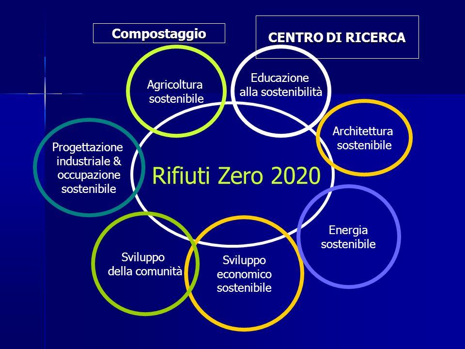 Rifiuti Zero 2020 CENTRO DI RICERCA Compostaggio Educazione