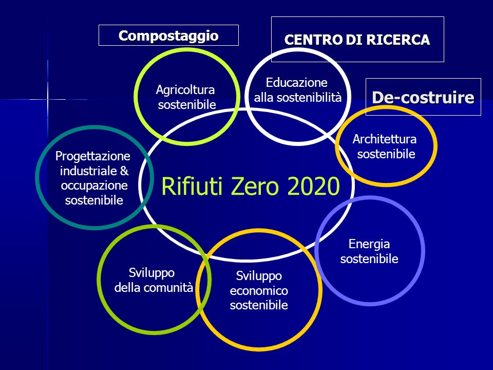 Rifiuti Zero 2020 De-costruire CENTRO DI RICERCA Compostaggio