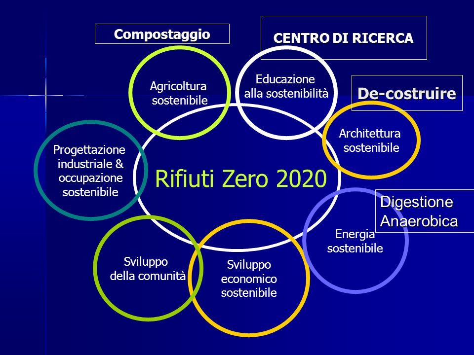 Rifiuti Zero 2020 De-costruire Digestione Anaerobica CENTRO DI RICERCA