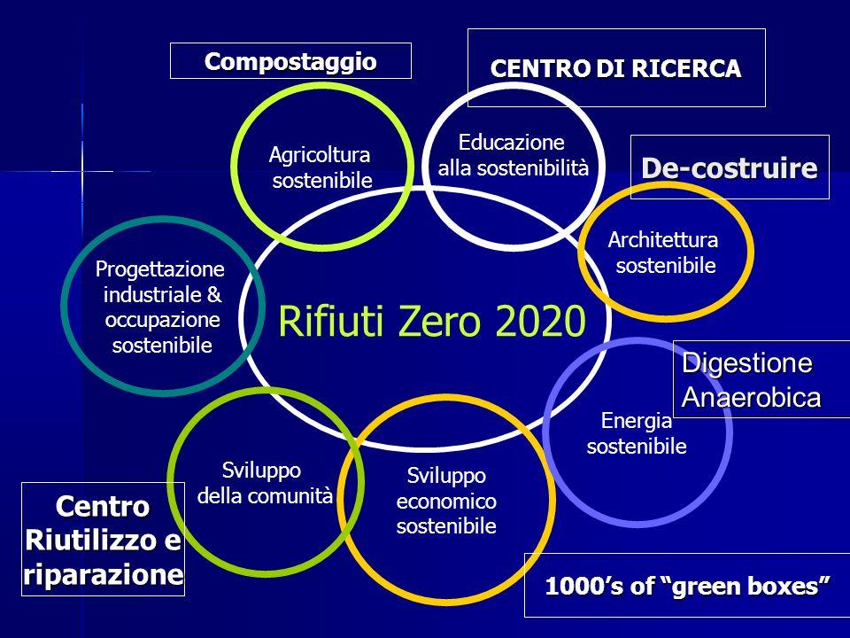 Rifiuti Zero 2020 De-costruire Digestione Anaerobica Centro