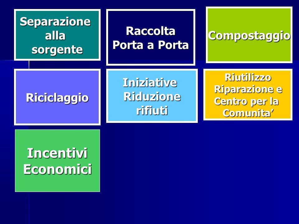 Incentivi Economici Separazione Raccolta Compostaggio alla