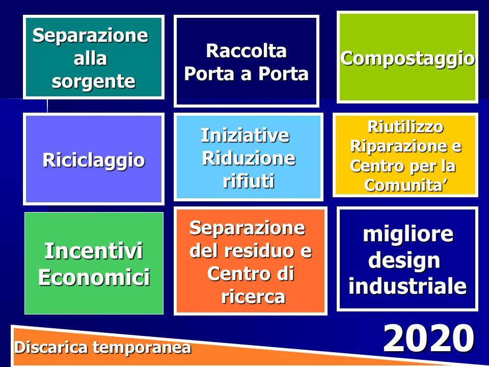 2020 migliore Incentivi design Economici industriale Separazione