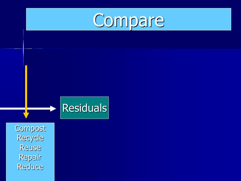 Compare Residuals Compost Recycle Reuse Repair Reduce