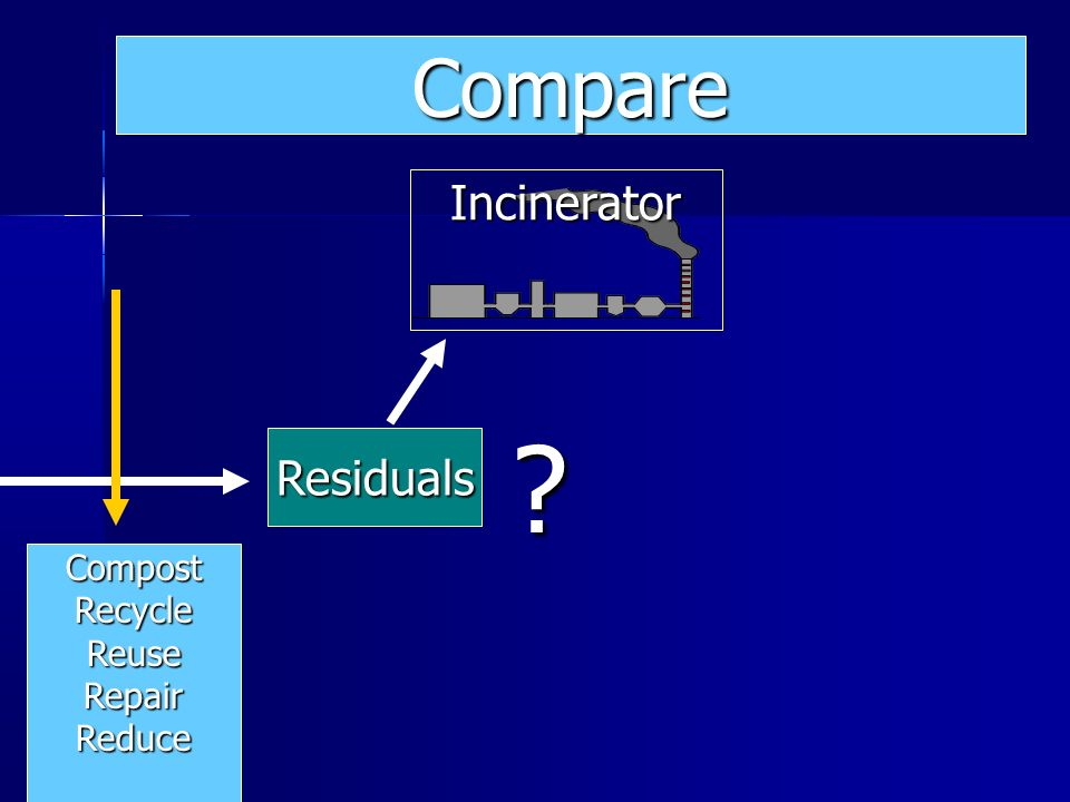 Compare Incinerator Residuals Compost Recycle Reuse Repair Reduce
