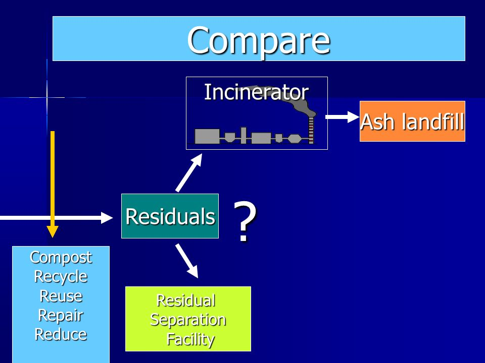 Compare Incinerator Ash landfill Residuals Compost Recycle Reuse