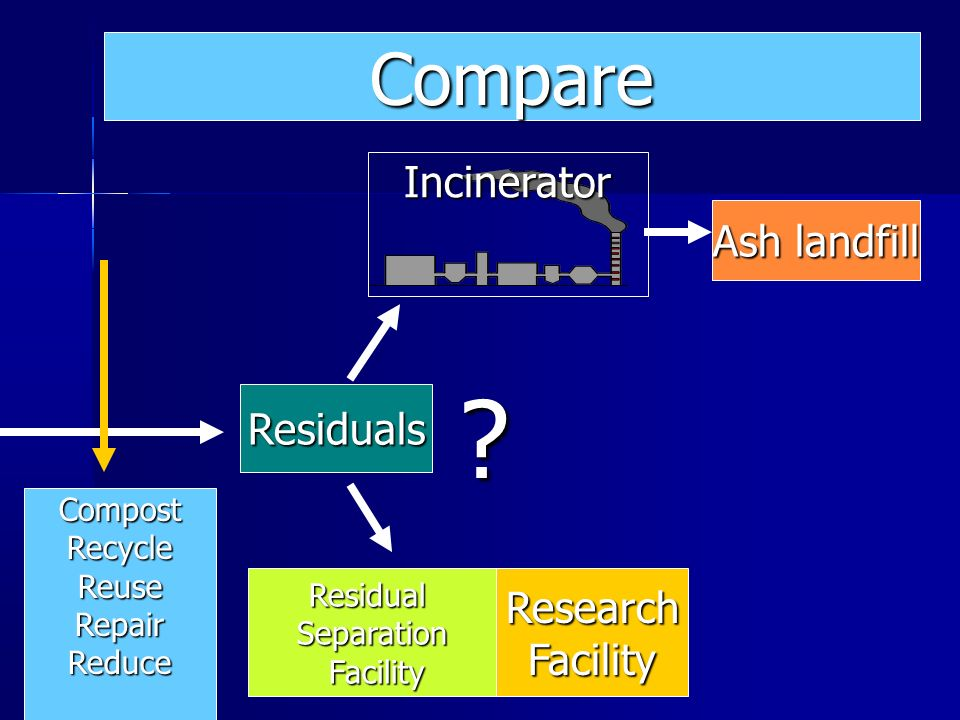 Compare Incinerator Ash landfill Residuals Research Facility Compost
