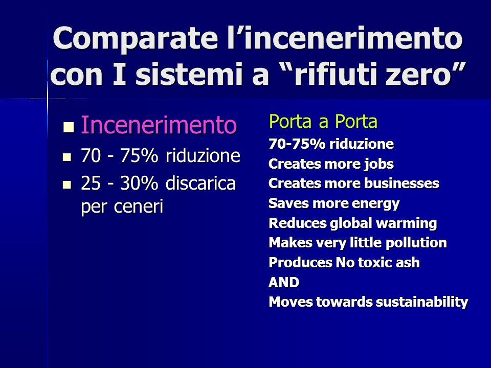Comparate l'incenerimento con I sistemi a rifiuti zero