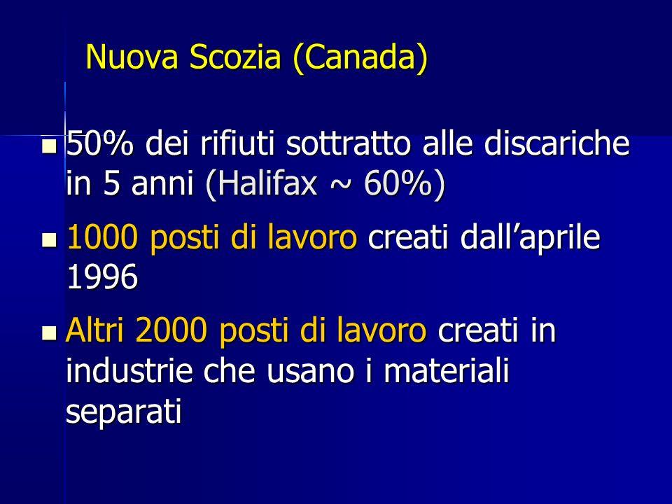 Nuova Scozia (Canada) 50% dei rifiuti sottratto alle discariche in 5 anni (Halifax ~ 60%) 1000 posti di lavoro creati dall'aprile 1996.