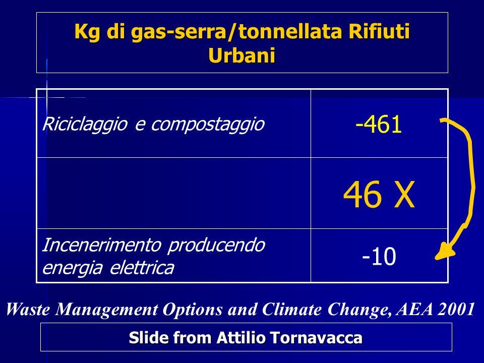 Kg di gas-serra/tonnellata Rifiuti Urbani
