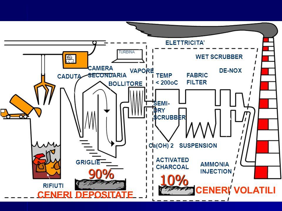 10% 90% CENERI VOLATILI CENERI DEPOSITATE ELETTRICITA' WET SCRUBBER