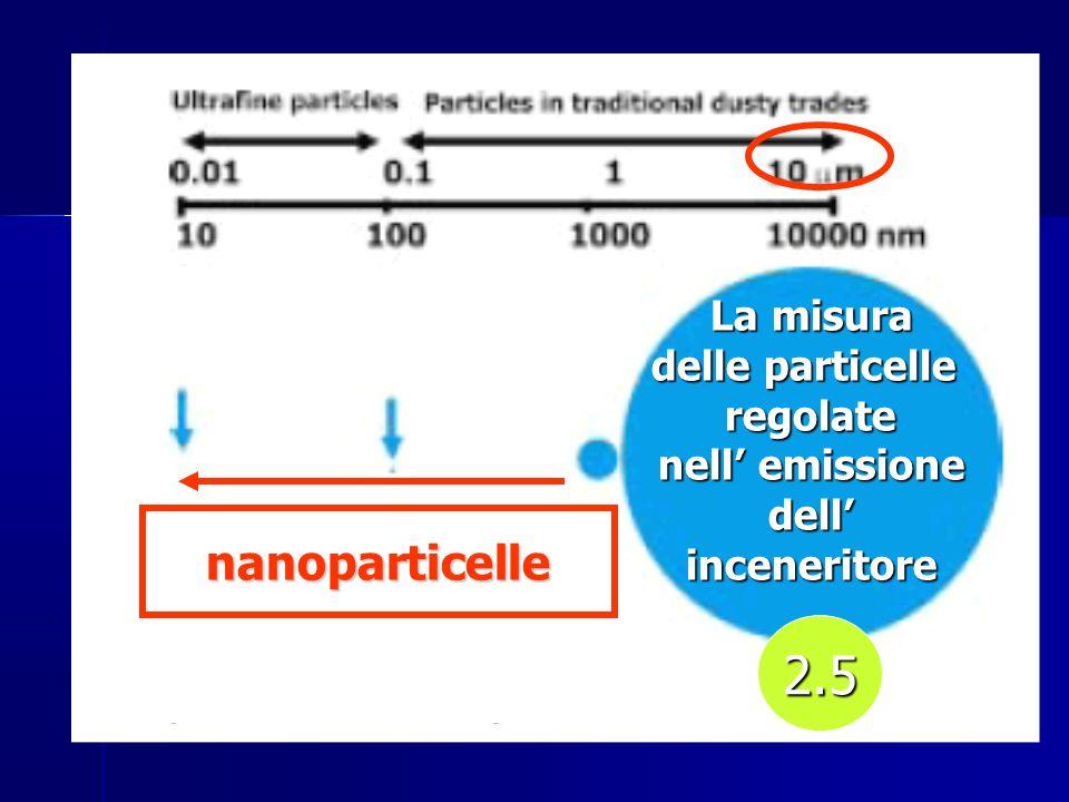 2.5 nanoparticelle La misura delle particelle regolate nell' emissione