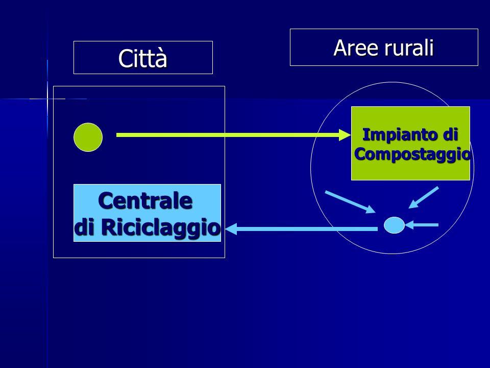 Aree rurali Città Impianto di Compostaggio Centrale di Riciclaggio