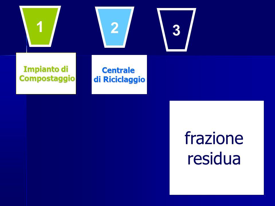 frazione residua 1 2 3 Impianto di Centrale Compostaggio