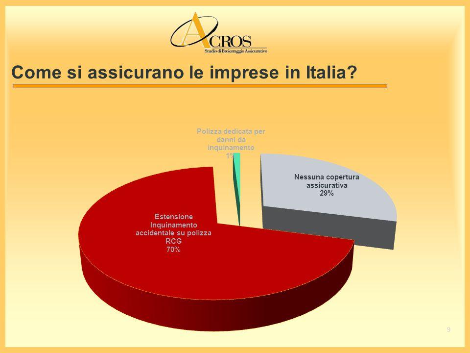 Come si assicurano le imprese in Italia