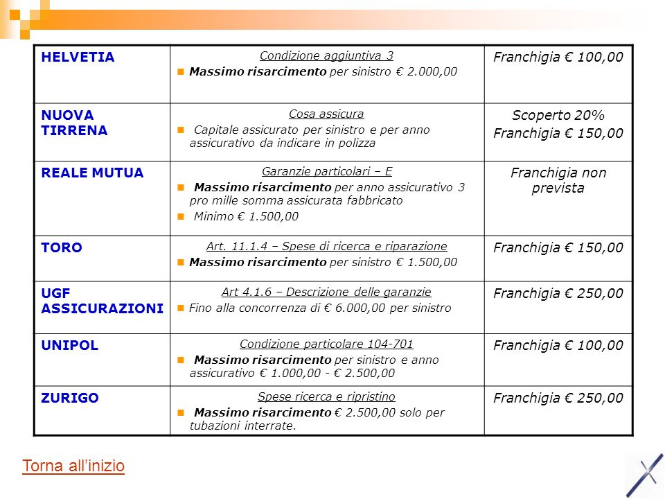 Torna all'inizio HELVETIA Franchigia € 100,00 NUOVA TIRRENA