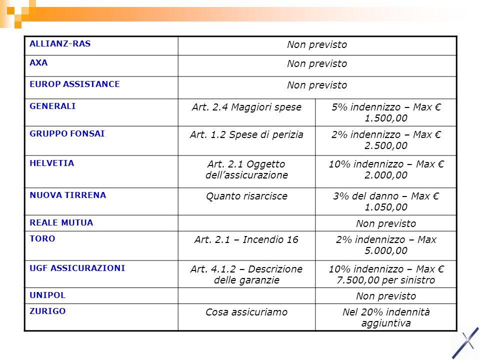 Art. 2.1 Oggetto dell'assicurazione 10% indennizzo – Max € 2.000,00