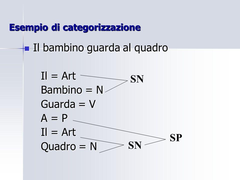 Esempio di categorizzazione