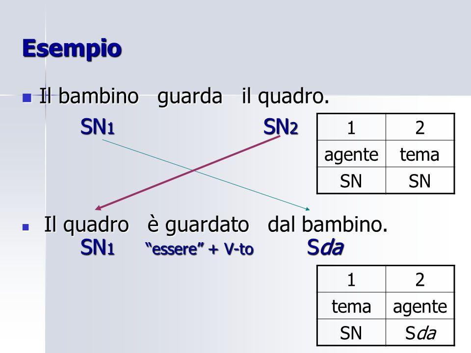 Esempio Il bambino guarda il quadro. SN1 SN2 SN1 essere + V-to Sda 1