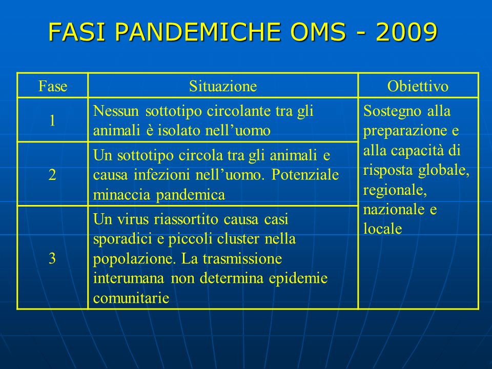 FASI PANDEMICHE OMS - 2009 Fase Situazione Obiettivo 1