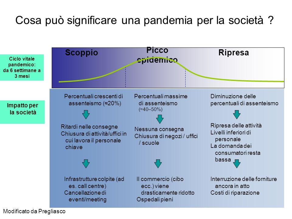Cosa può significare una pandemia per la società