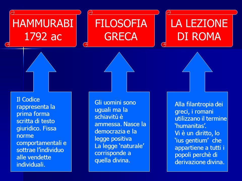HAMMURABI 1792 ac FILOSOFIA GRECA LA LEZIONE DI ROMA