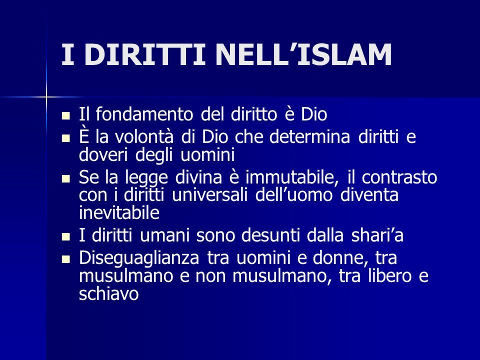 I DIRITTI NELL'ISLAM Il fondamento del diritto è Dio