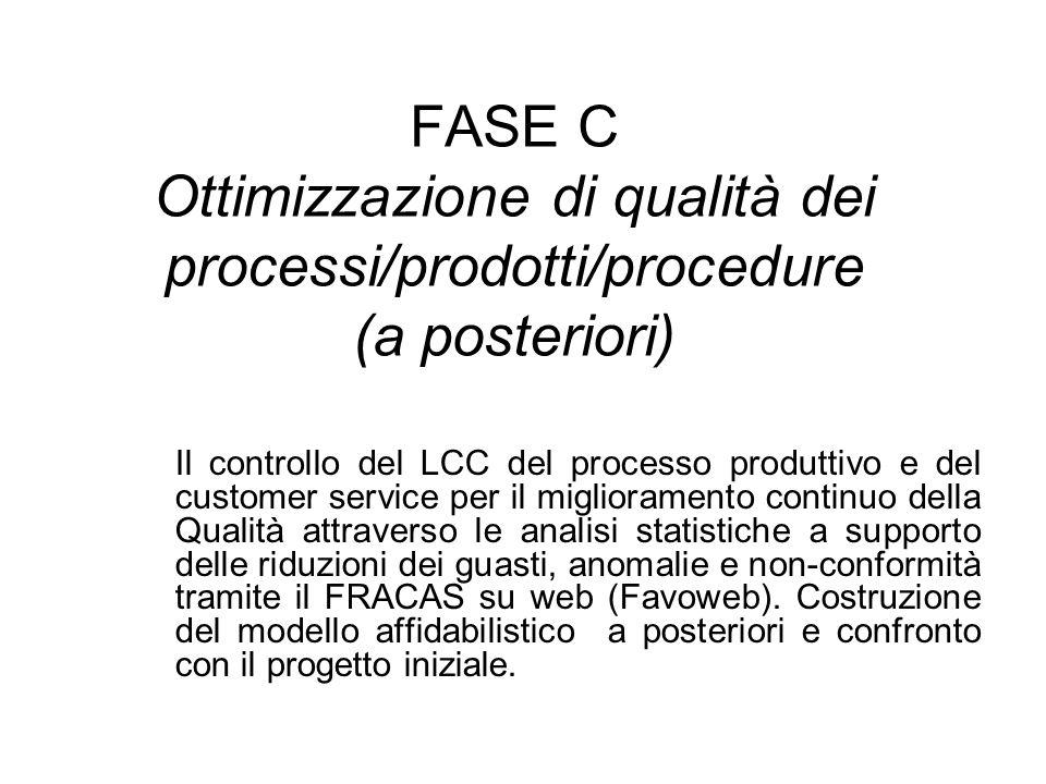FASE C Ottimizzazione di qualità dei processi/prodotti/procedure (a posteriori)