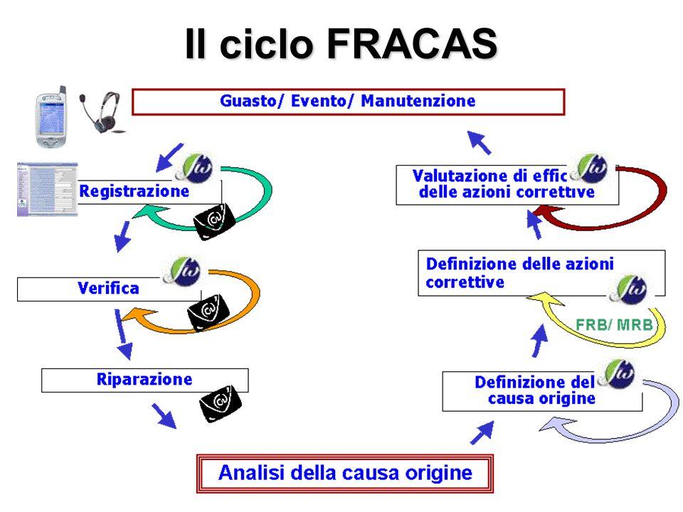 Il ciclo FRACAS